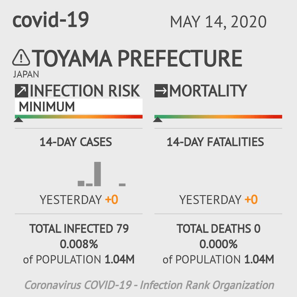 Toyama Prefecture Coronavirus Covid-19 Risk of Infection on May 14, 2020