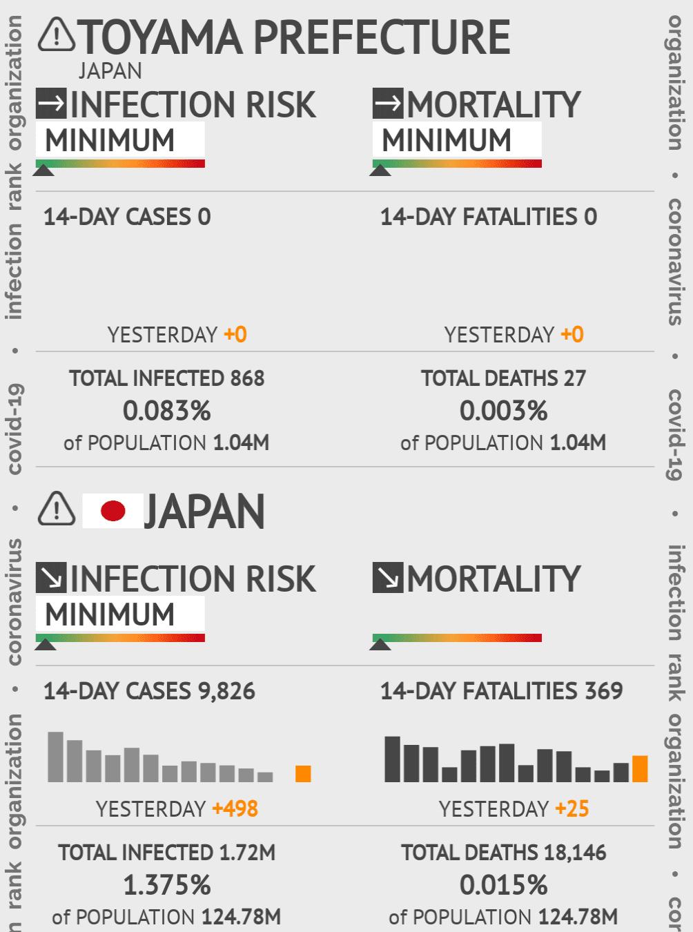 Toyama Coronavirus Covid-19 Risk of Infection on March 06, 2021