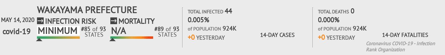 Wakayama Prefecture Coronavirus Covid-19 Risk of Infection on May 14, 2020