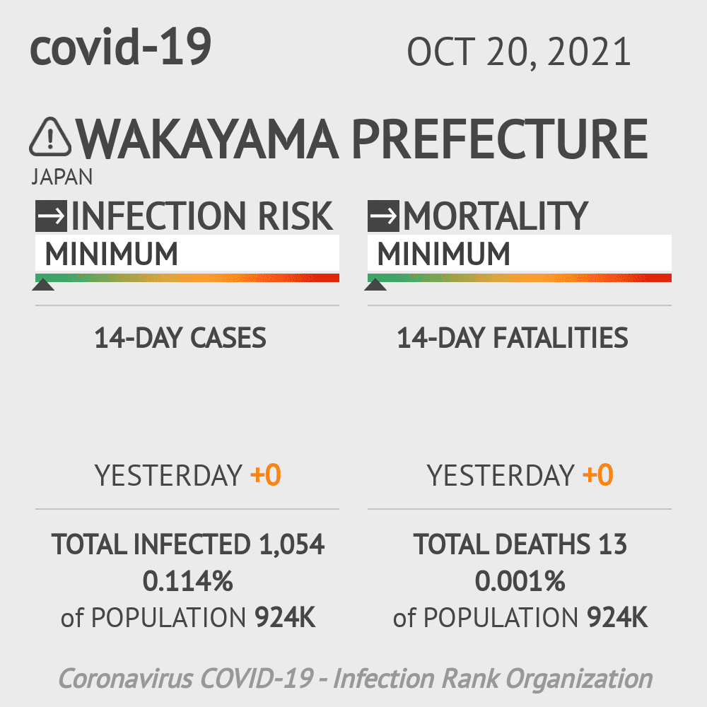 Wakayama Coronavirus Covid-19 Risk of Infection on March 02, 2021