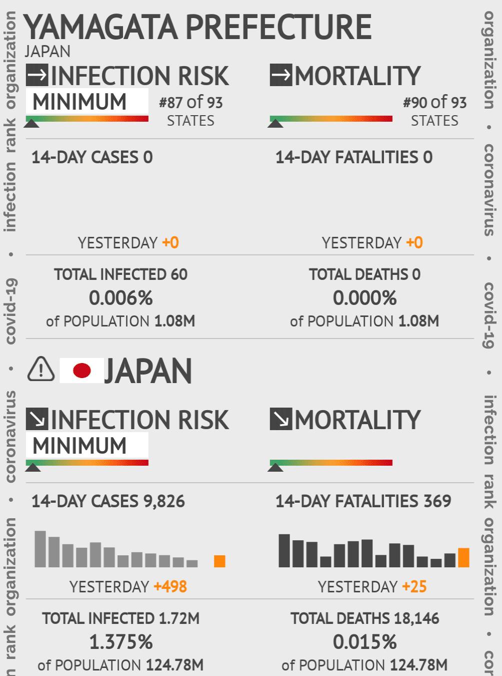 Yamagata Prefecture Coronavirus Covid-19 Risk of Infection on May 14, 2020