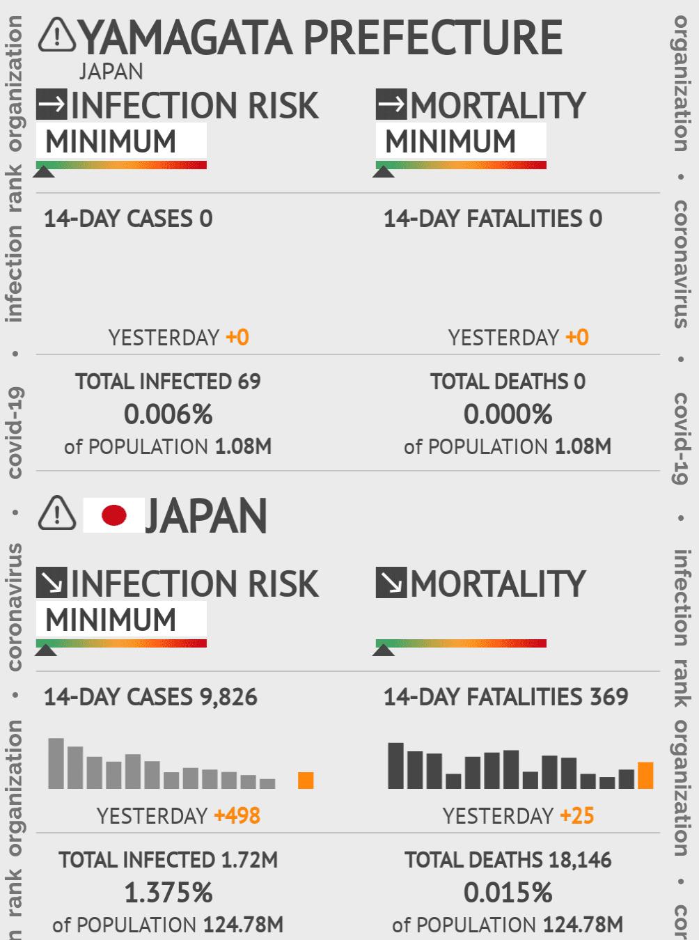 Yamagata Coronavirus Covid-19 Risk of Infection on March 02, 2021