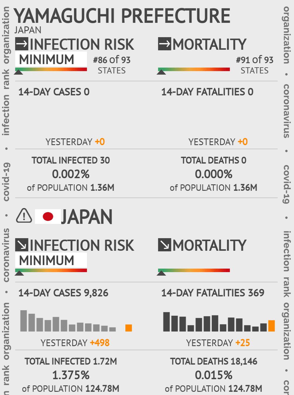 Yamaguchi Prefecture Coronavirus Covid-19 Risk of Infection on May 14, 2020