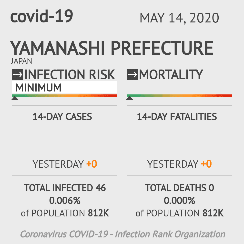 Yamanashi Prefecture Coronavirus Covid-19 Risk of Infection on May 14, 2020