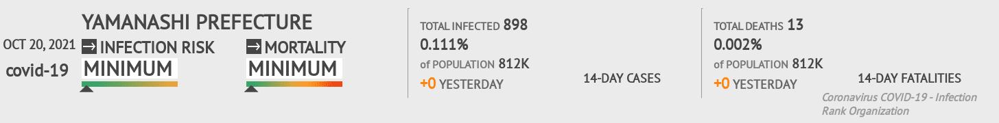 Yamanashi Coronavirus Covid-19 Risk of Infection on March 02, 2021