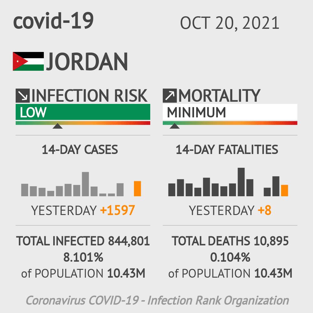 Jordan Coronavirus Covid-19 Risk of Infection on January 21, 2021