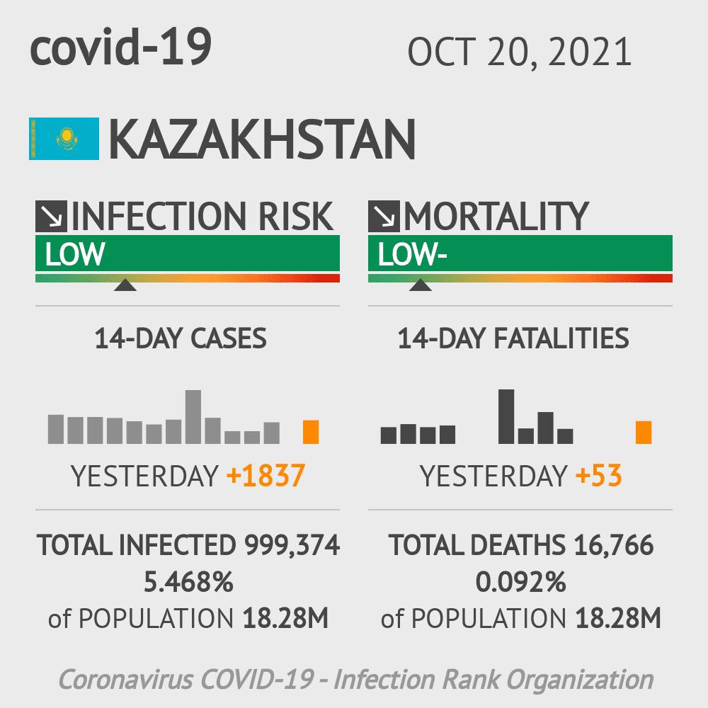 Kazakhstan Coronavirus Covid-19 Risk of Infection on February 25, 2021