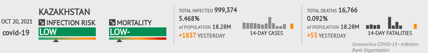Kazakhstan Coronavirus Covid-19 Risk of Infection on October 21, 2020