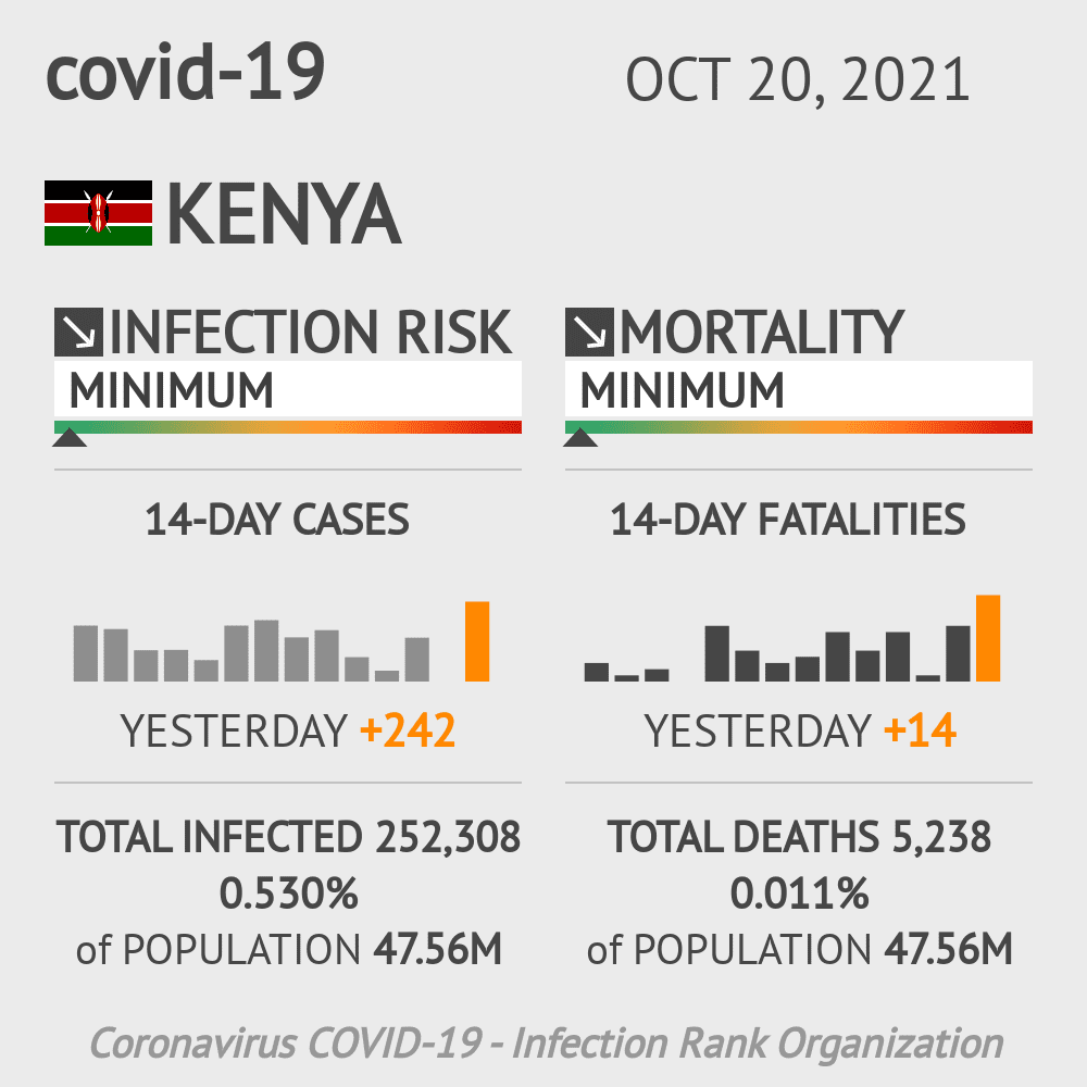 Kenya Coronavirus Covid-19 Risk of Infection on October 24, 2020
