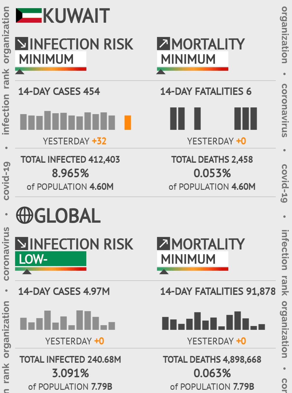 Kuwait Coronavirus Covid-19 Risk of Infection on January 21, 2021