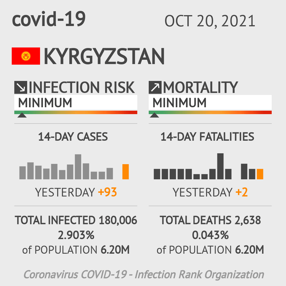 Kyrgyzstan Coronavirus Covid-19 Risk of Infection on January 22, 2021