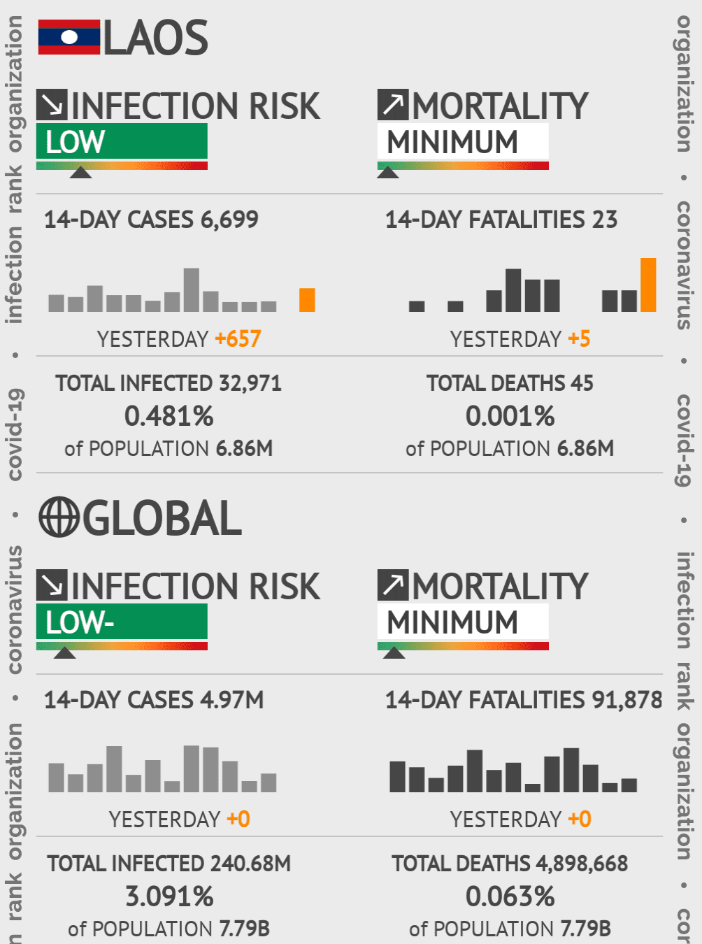 Laos Coronavirus Covid-19 Risk of Infection on March 03, 2021
