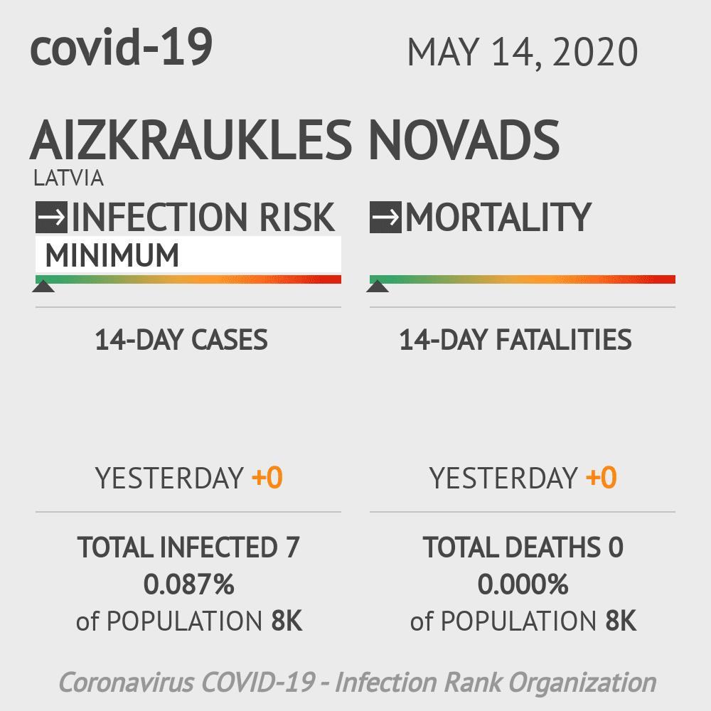 Aizkraukles novads Coronavirus Covid-19 Risk of Infection on May 14, 2020