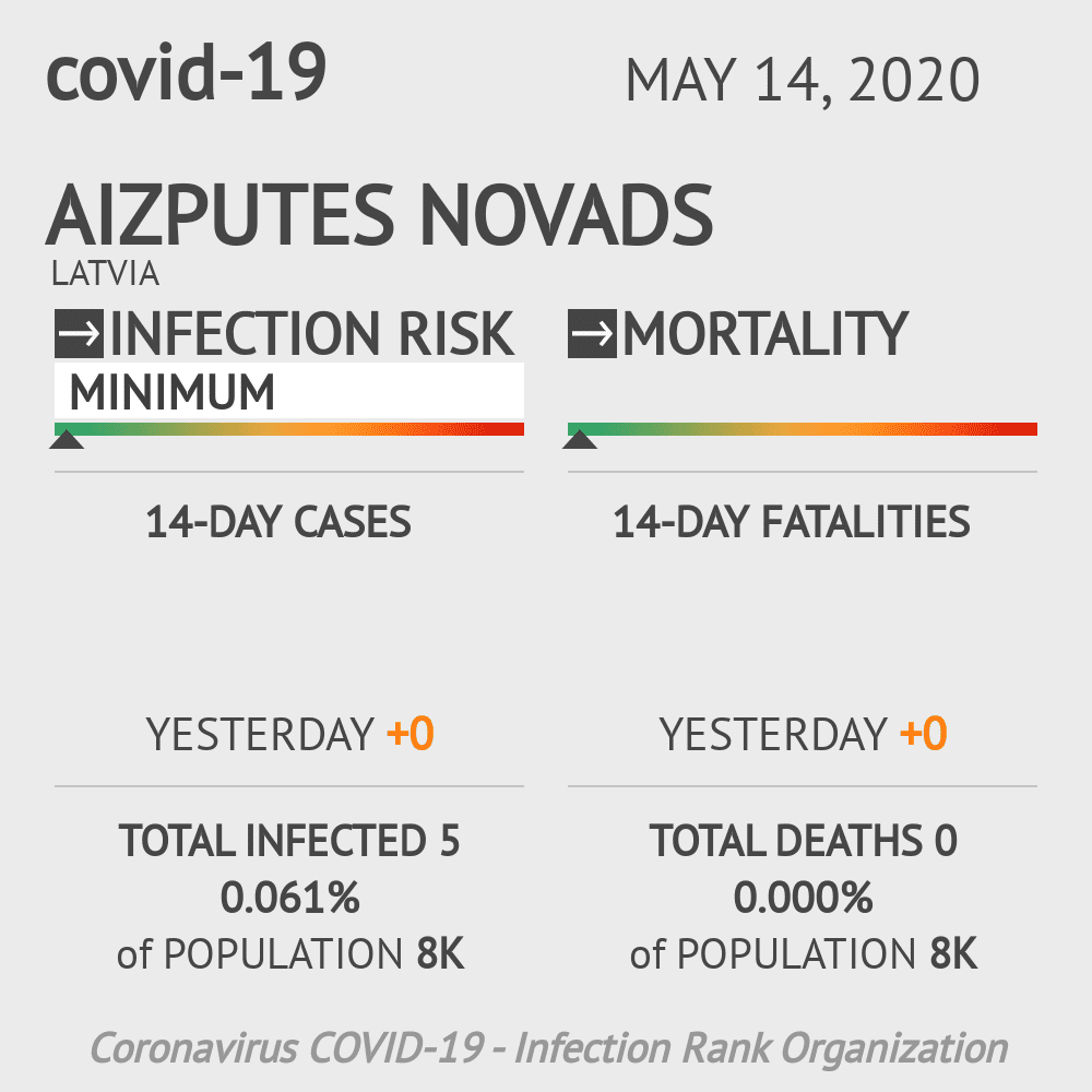 Aizputes novads Coronavirus Covid-19 Risk of Infection on May 14, 2020