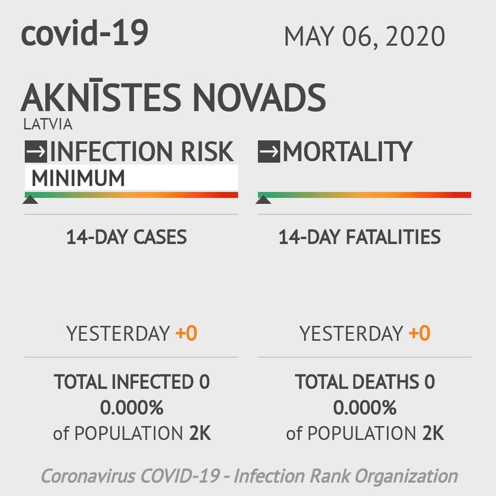 Aknīstes novads Coronavirus Covid-19 Risk of Infection on May 06, 2020
