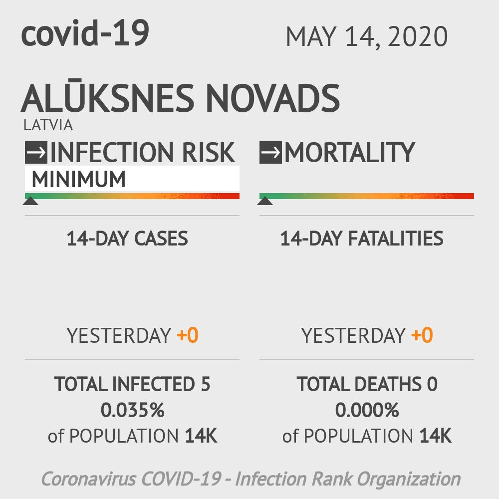 Alūksnes novads Coronavirus Covid-19 Risk of Infection on May 14, 2020