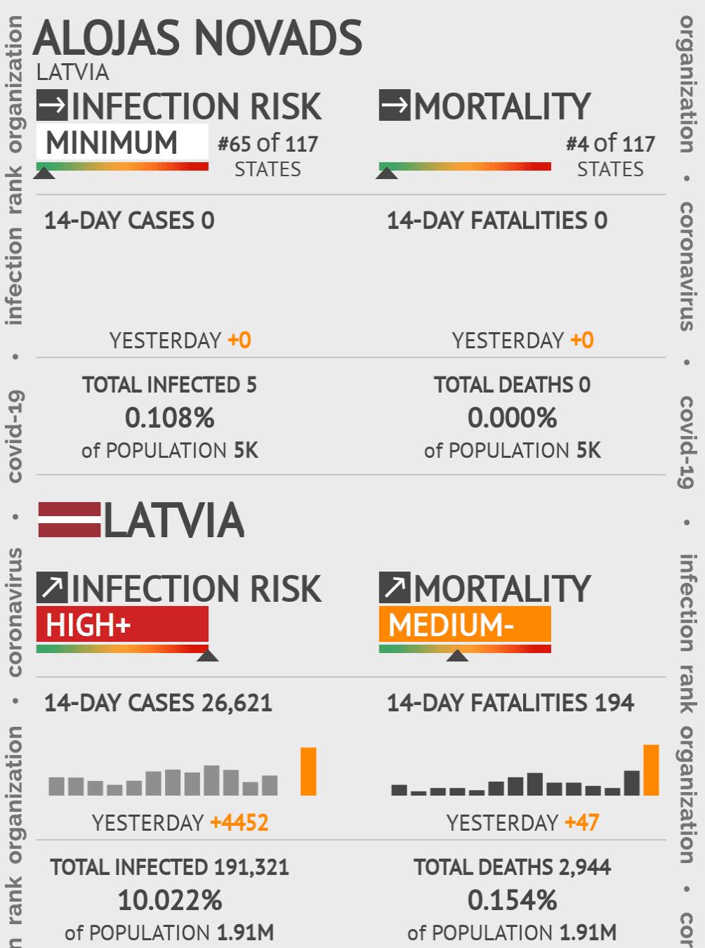 Alojas novads Coronavirus Covid-19 Risk of Infection on May 14, 2020