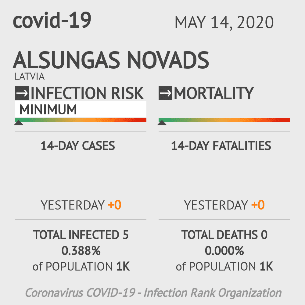 Alsungas novads Coronavirus Covid-19 Risk of Infection on May 14, 2020