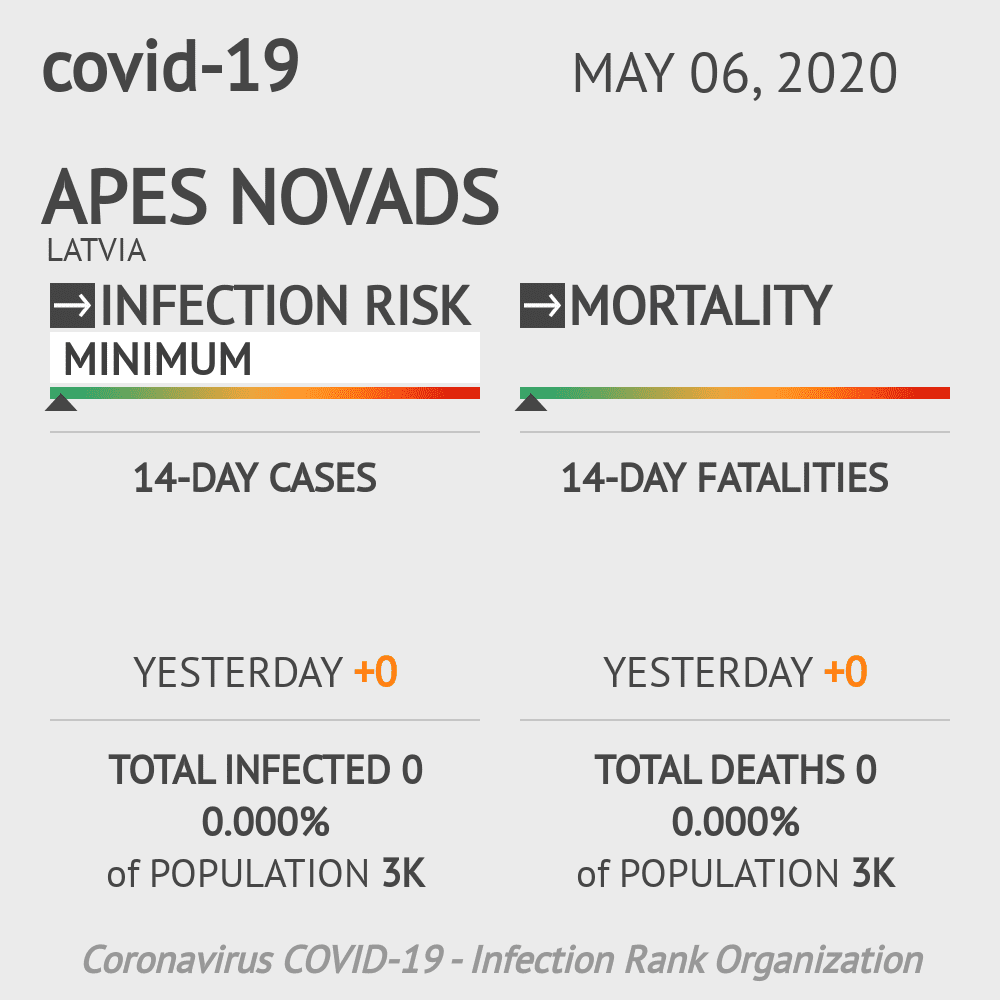 Apes novads Coronavirus Covid-19 Risk of Infection on May 06, 2020