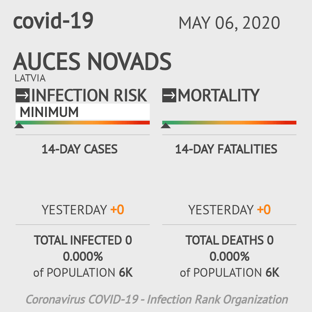 Auces novads Coronavirus Covid-19 Risk of Infection on May 06, 2020