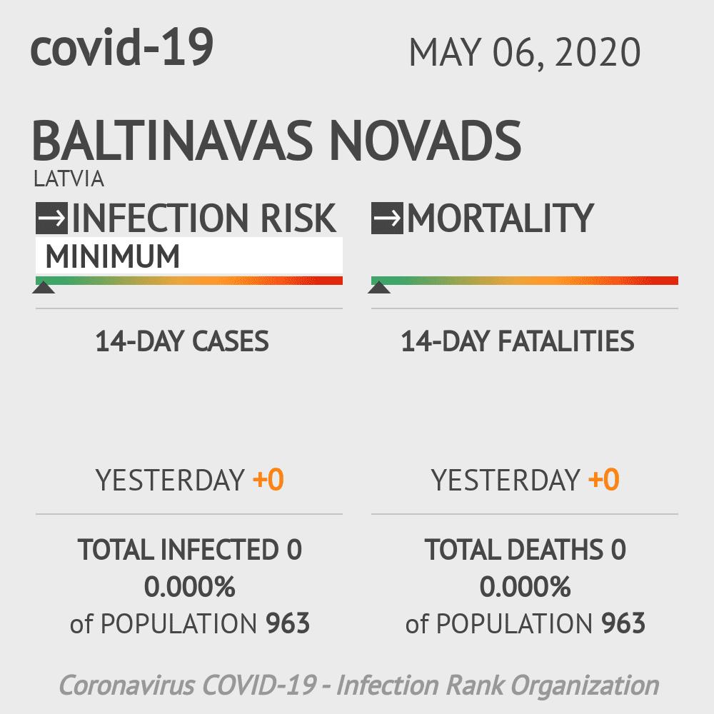 Baltinavas novads Coronavirus Covid-19 Risk of Infection on May 06, 2020
