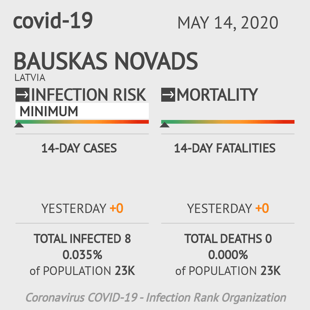 Bauskas novads Coronavirus Covid-19 Risk of Infection on May 14, 2020
