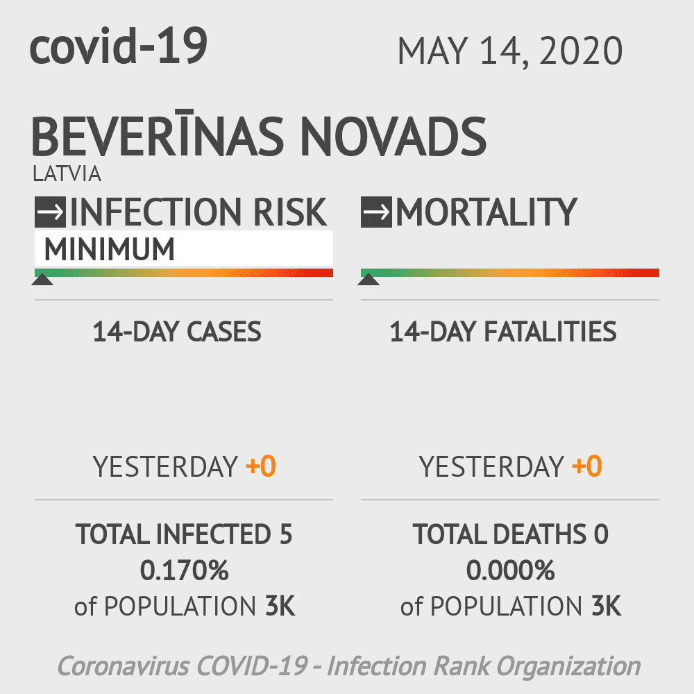 Beverīnas novads Coronavirus Covid-19 Risk of Infection on May 14, 2020