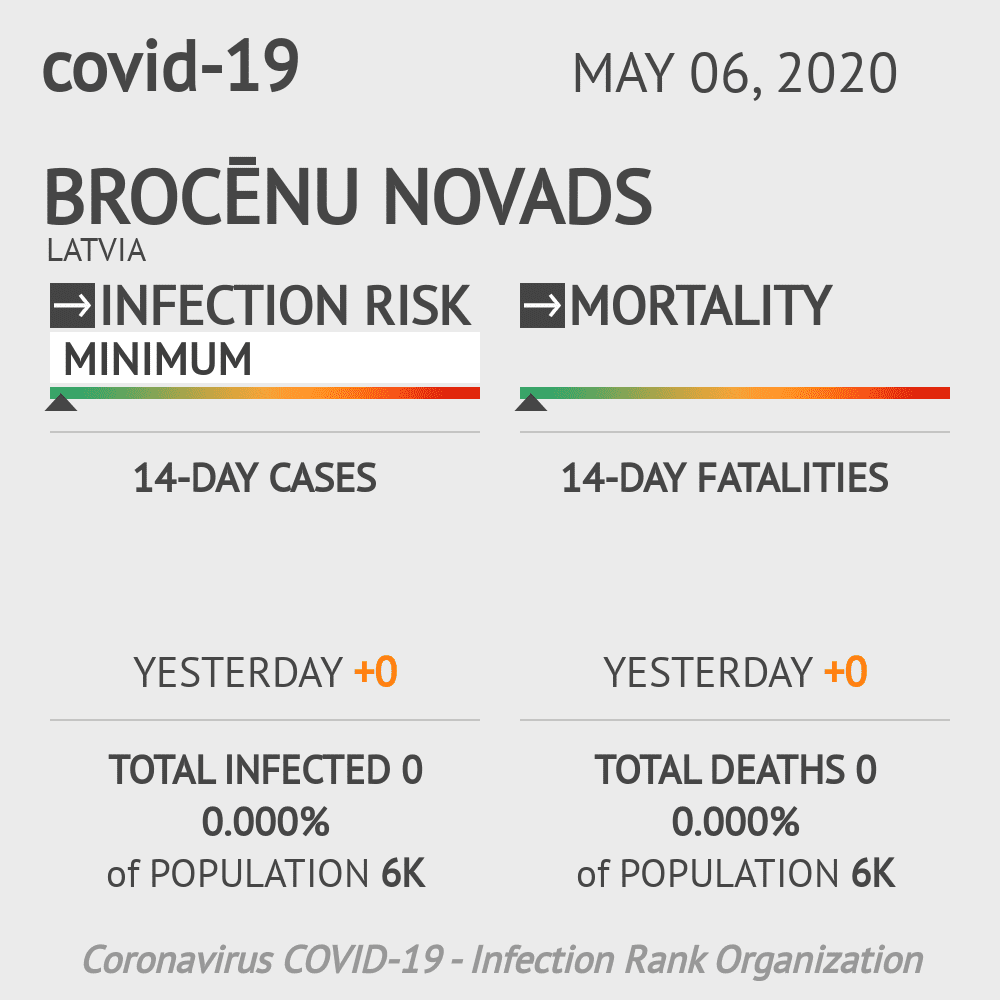 Brocēnu novads Coronavirus Covid-19 Risk of Infection on May 06, 2020