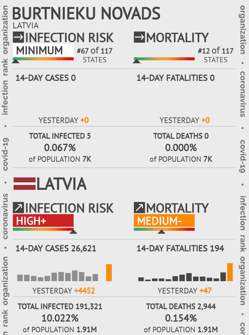 Burtnieku novads Coronavirus Covid-19 Risk of Infection on May 14, 2020