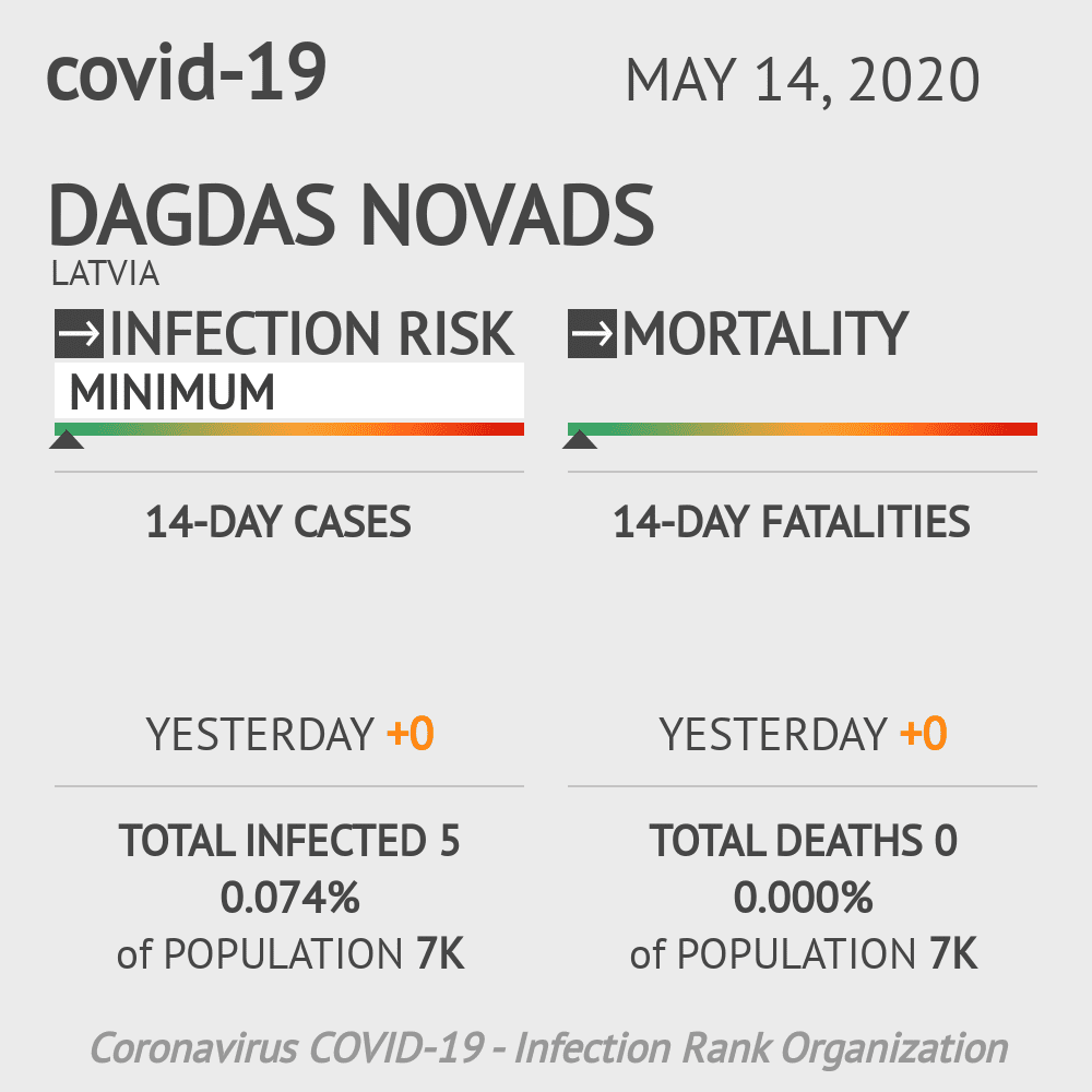 Dagdas novads Coronavirus Covid-19 Risk of Infection on May 14, 2020