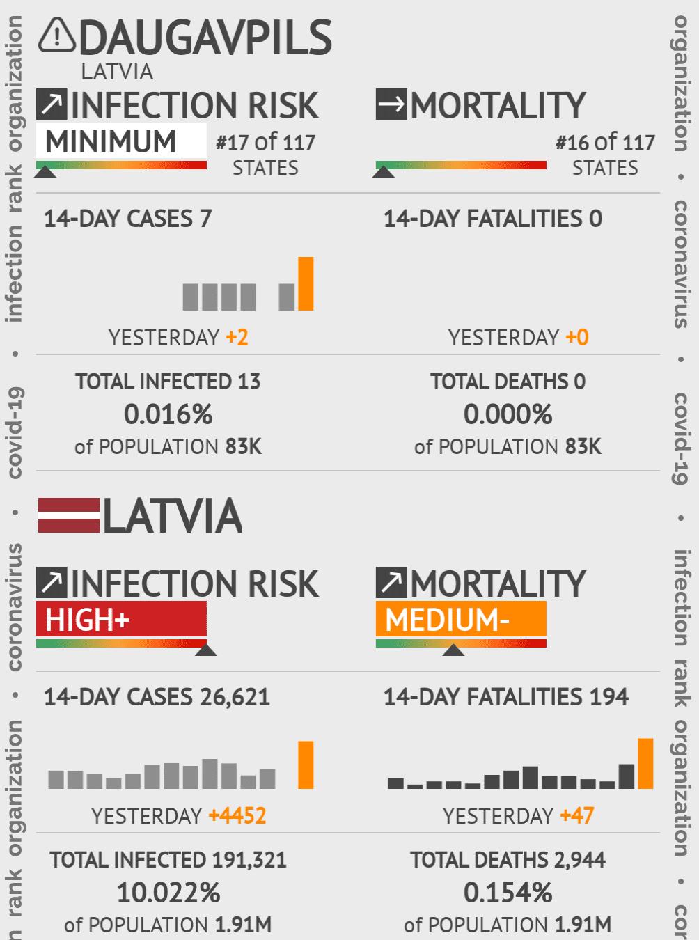 Daugavpils Coronavirus Covid-19 Risk of Infection on May 14, 2020
