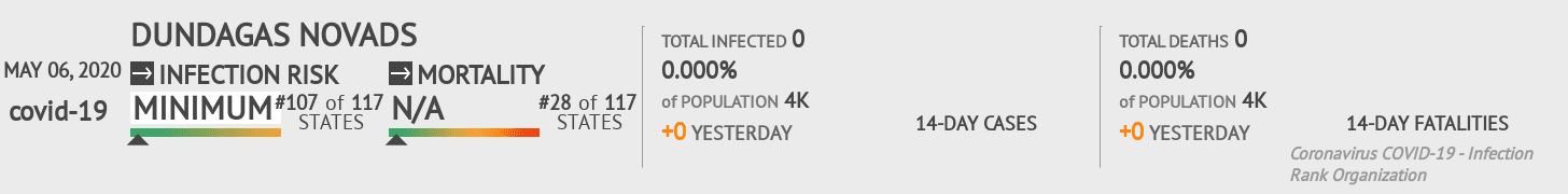 Dundagas novads Coronavirus Covid-19 Risk of Infection on May 06, 2020