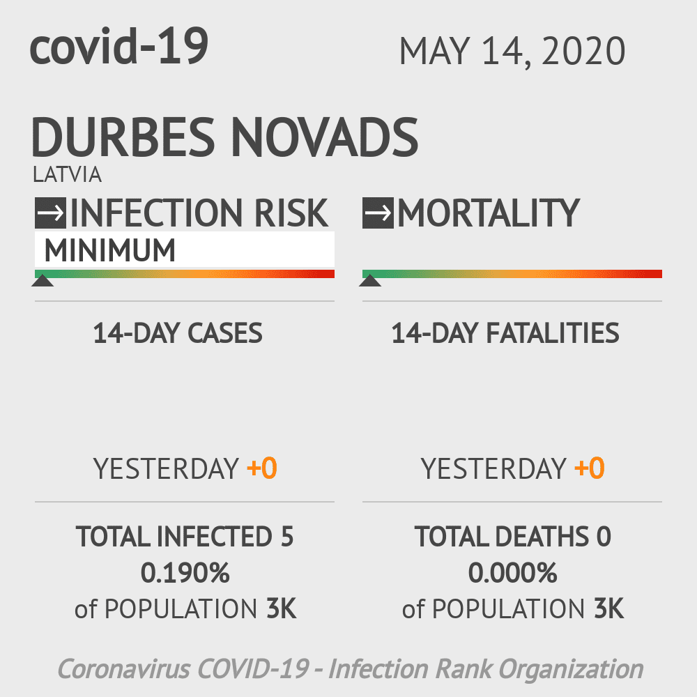 Durbes novads Coronavirus Covid-19 Risk of Infection on May 14, 2020