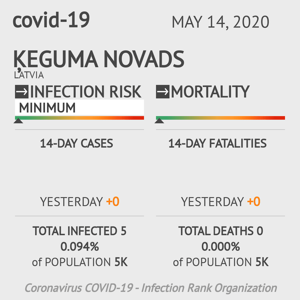 Ķeguma novads Coronavirus Covid-19 Risk of Infection on May 14, 2020