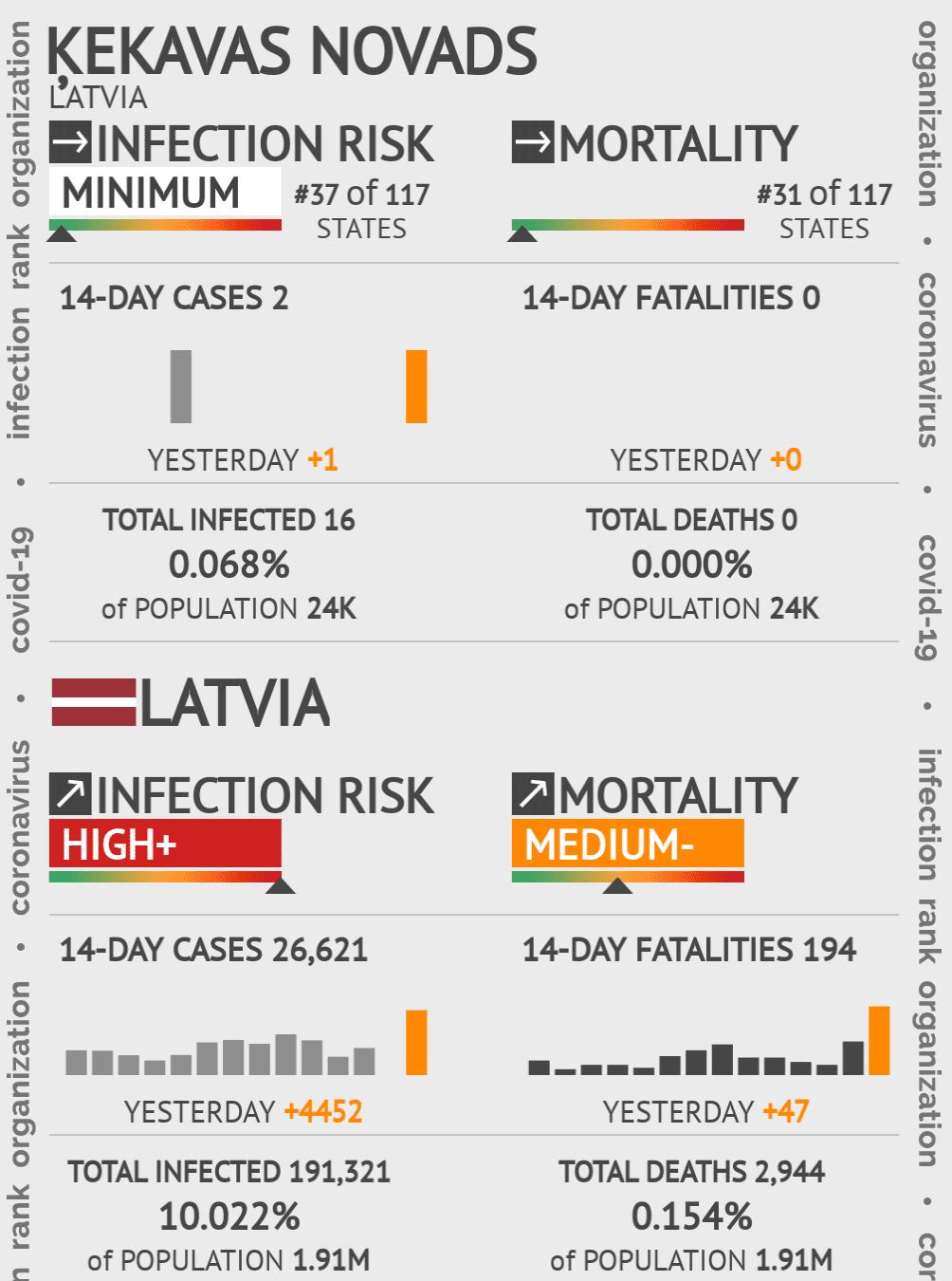 Ķekavas novads Coronavirus Covid-19 Risk of Infection on May 14, 2020