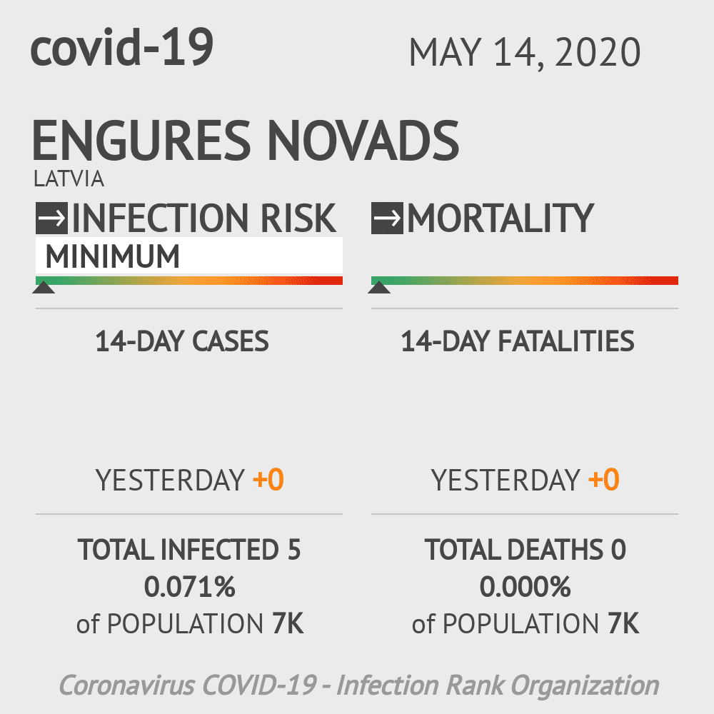 Engures novads Coronavirus Covid-19 Risk of Infection on May 14, 2020
