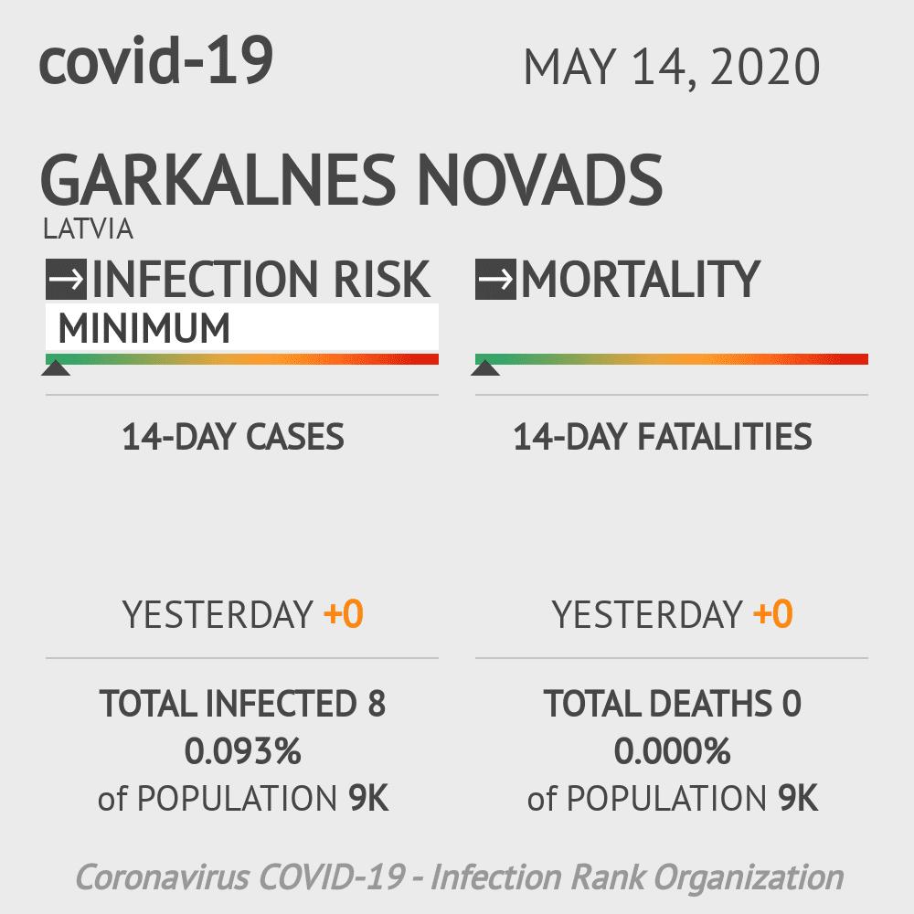 Garkalnes novads Coronavirus Covid-19 Risk of Infection on May 14, 2020