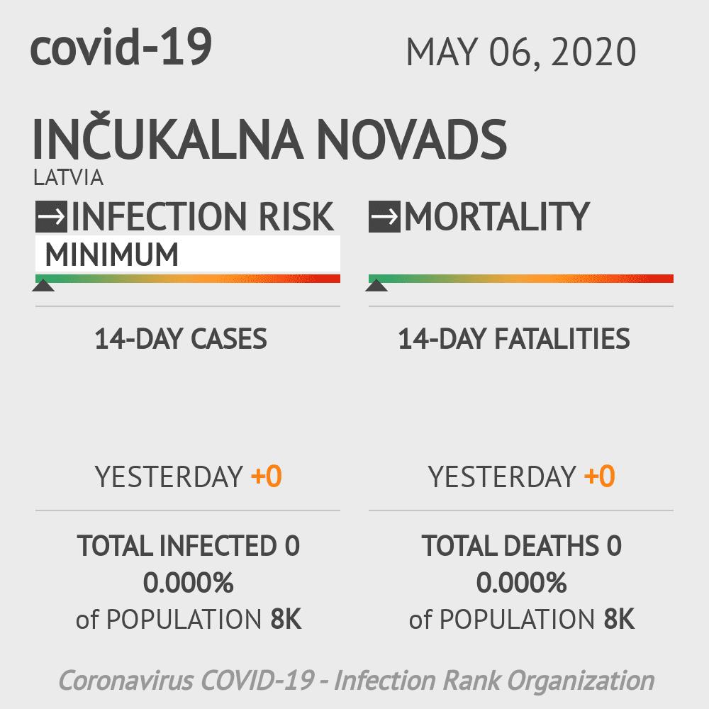 Inčukalna novads Coronavirus Covid-19 Risk of Infection on May 06, 2020