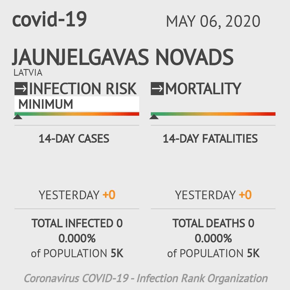 Jaunjelgavas novads Coronavirus Covid-19 Risk of Infection on May 06, 2020