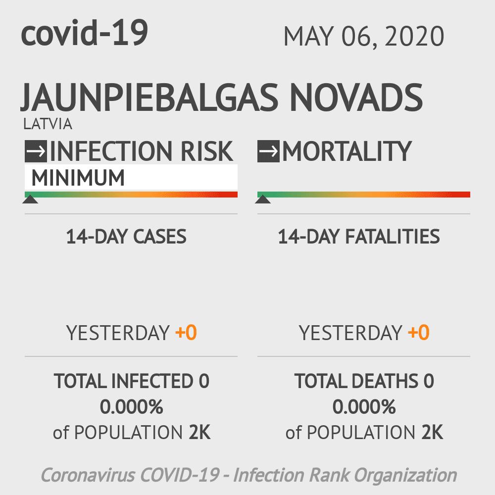 Jaunpiebalgas novads Coronavirus Covid-19 Risk of Infection on May 06, 2020