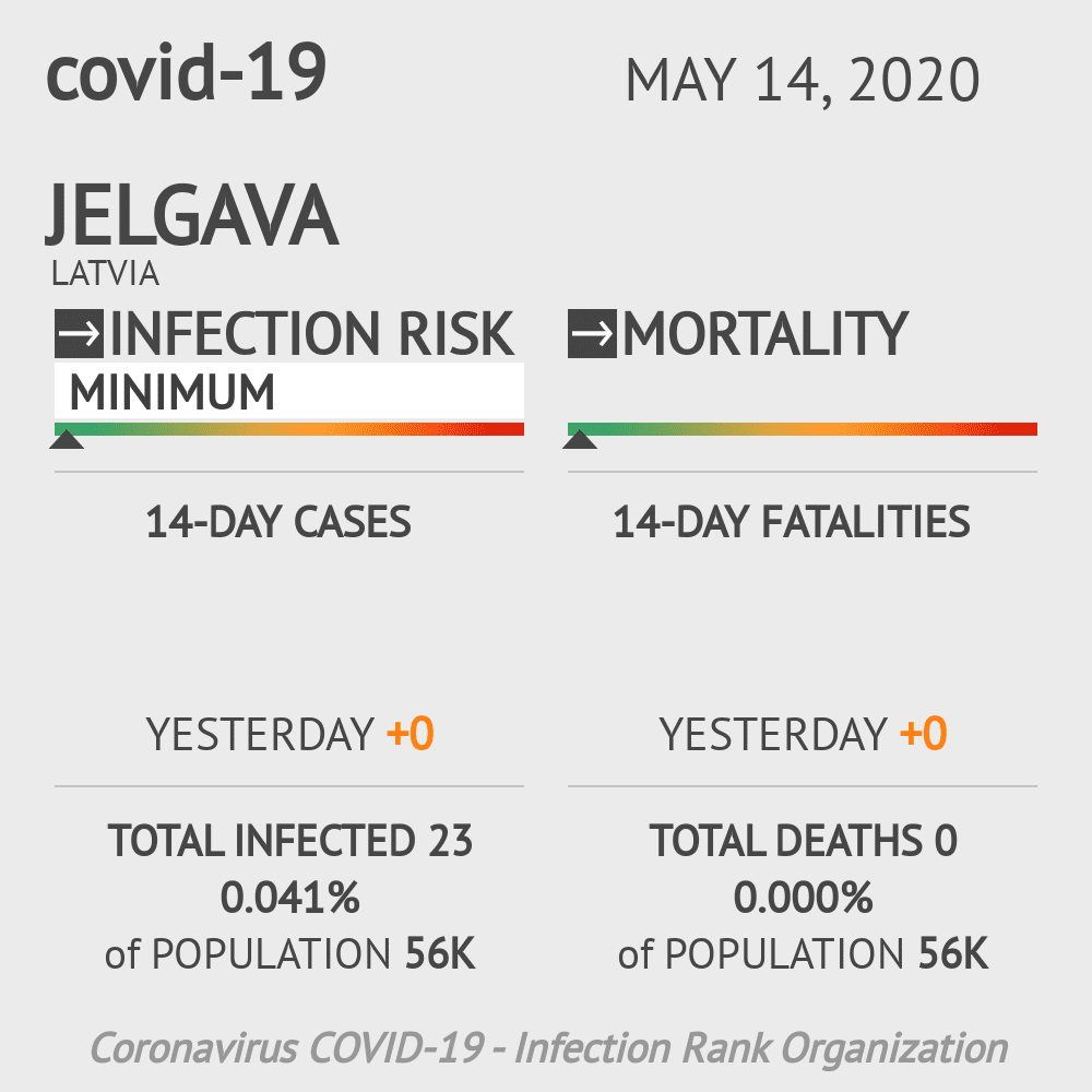 Jelgava Coronavirus Covid-19 Risk of Infection on May 14, 2020