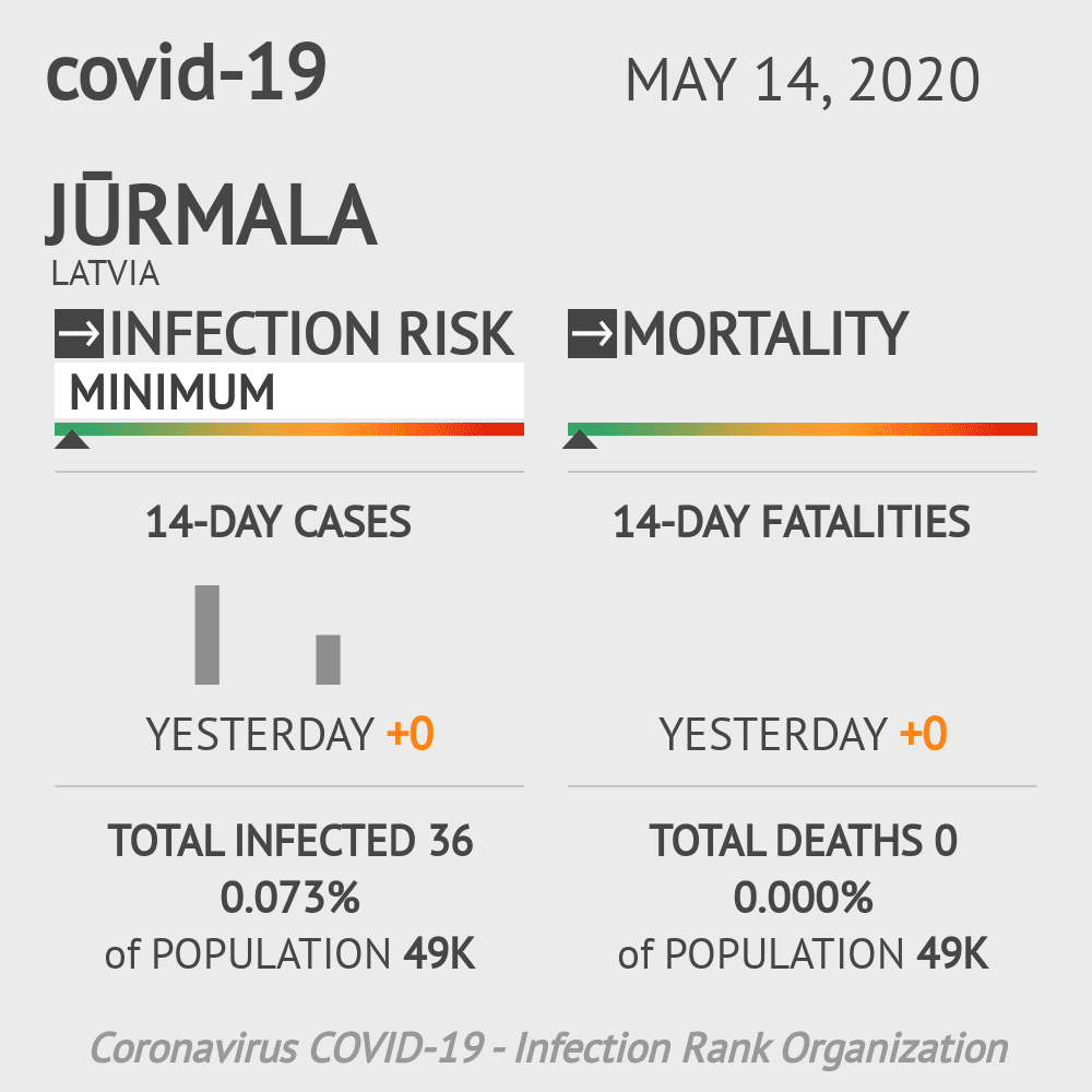 Jūrmala Coronavirus Covid-19 Risk of Infection on May 14, 2020