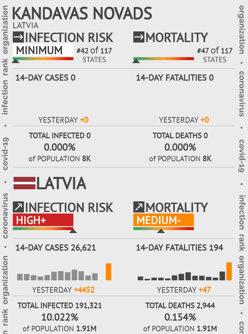 Kandavas novads Coronavirus Covid-19 Risk of Infection on May 06, 2020