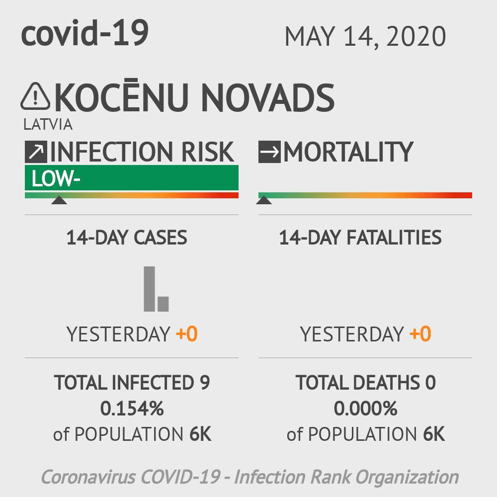 Kocēnu novads Coronavirus Covid-19 Risk of Infection on May 14, 2020