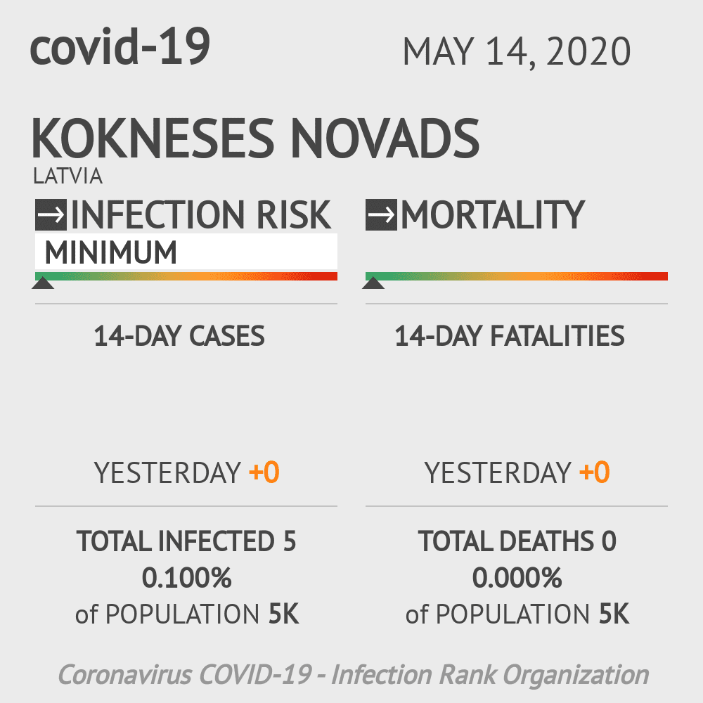 Kokneses novads Coronavirus Covid-19 Risk of Infection on May 14, 2020