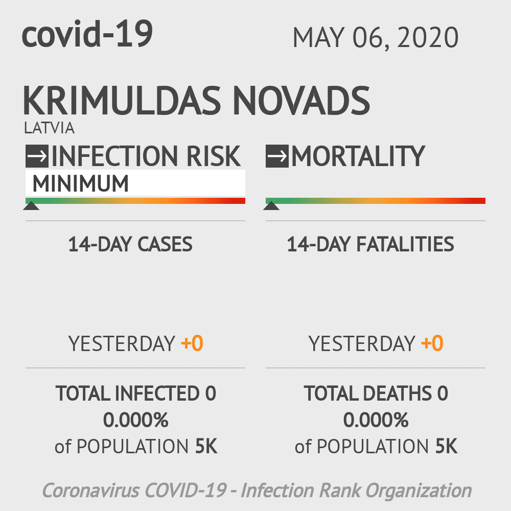 Krimuldas novads Coronavirus Covid-19 Risk of Infection on May 06, 2020