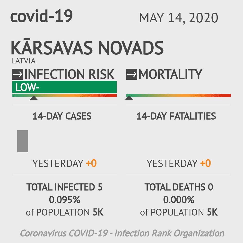Kārsavas novads Coronavirus Covid-19 Risk of Infection on May 14, 2020
