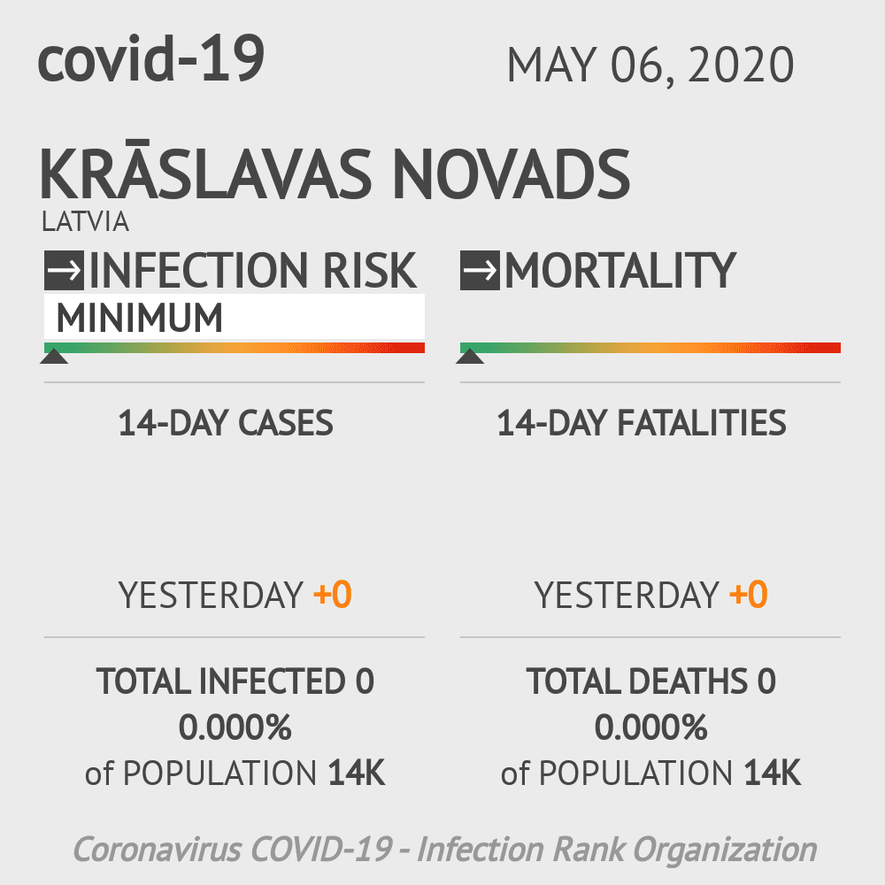 Krāslavas novads Coronavirus Covid-19 Risk of Infection on May 06, 2020