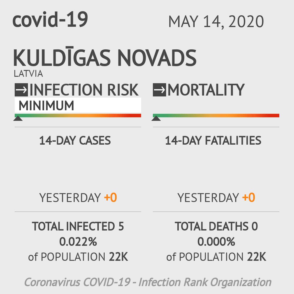 Kuldīgas novads Coronavirus Covid-19 Risk of Infection on May 14, 2020