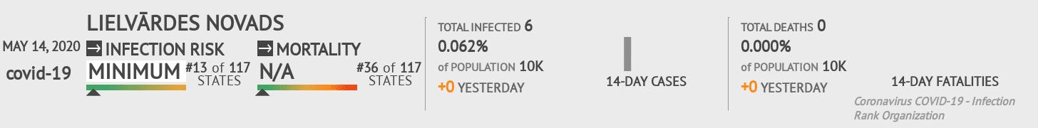 Lielvārdes novads Coronavirus Covid-19 Risk of Infection on May 14, 2020